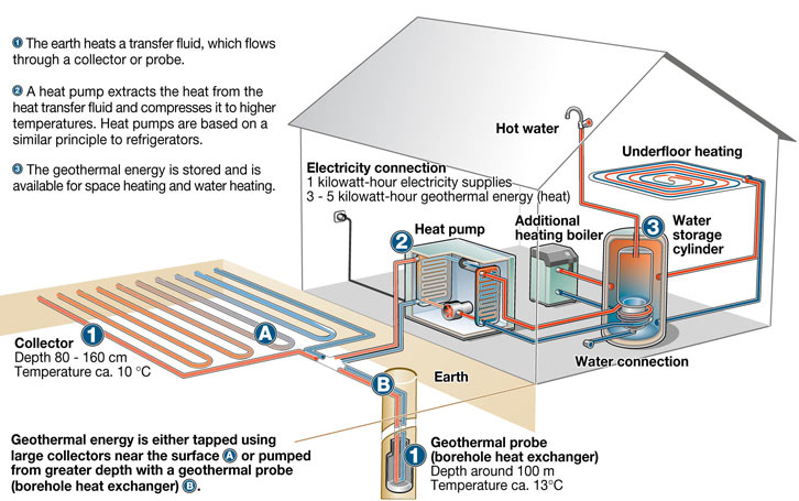 Geothermal Collectors